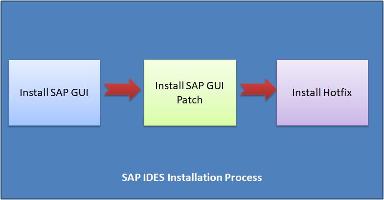 SAP IDES Installation Process