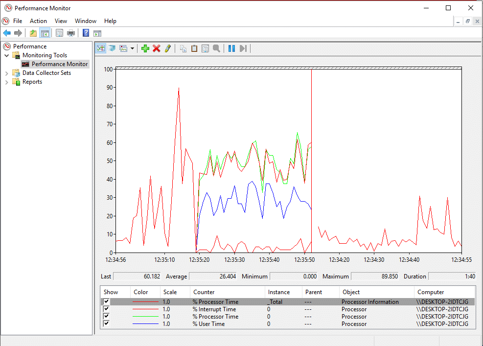 The new counters start to appear in the graph with different colors