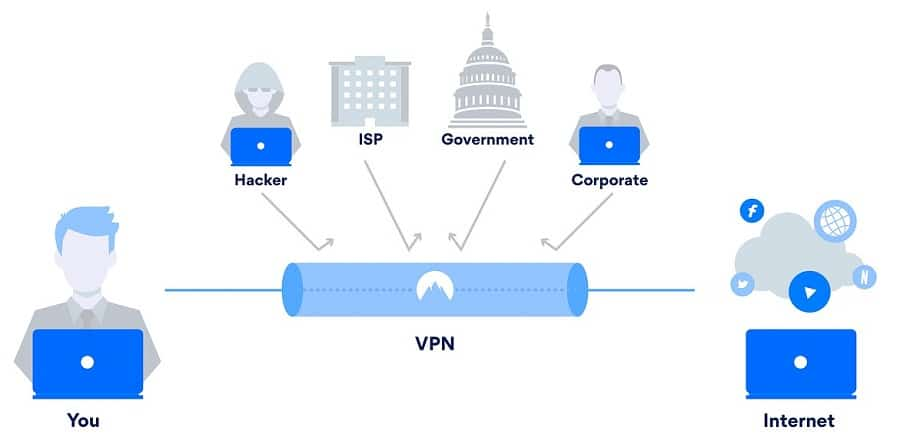 What is a VPN and how it works | What is a VPN and how it works?