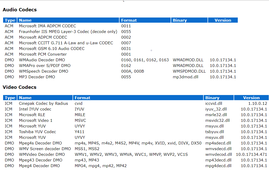 see all the codecs which are present in your system, audio and video both