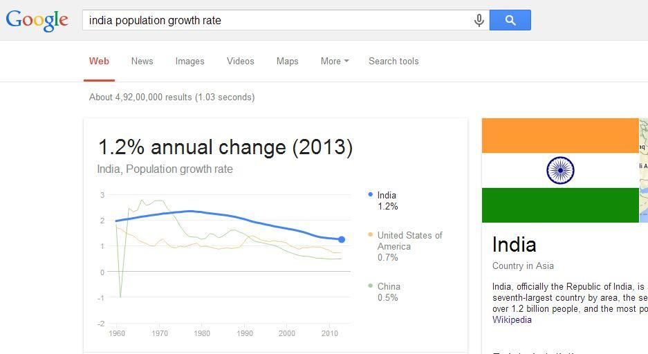 Using Google, you can even find out the population Growth Rate of any Country or City