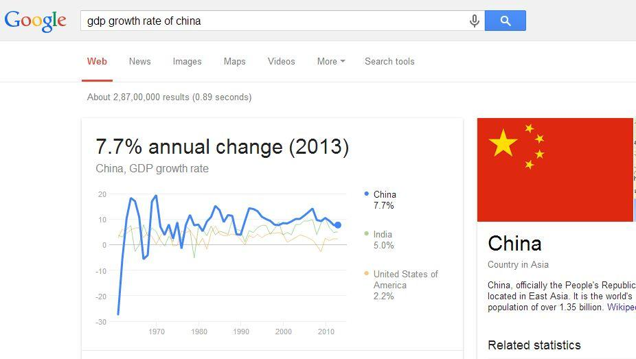 You can view the Demographics by Google easily