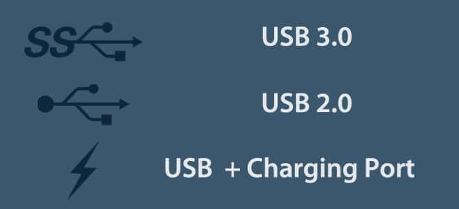 Ports labeled directly by their type on the device's body | Identify USB Ports on Computer
