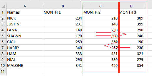 we are going to swap the monthly scores of Column D to Column C and Vice-versa.