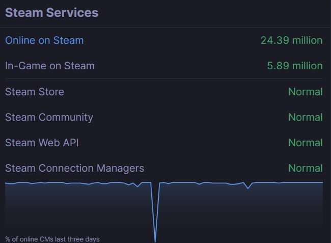 Observe if all the servers are normal